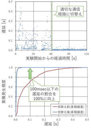 図2 SRF無線プラットフォームの実証実験結果。上図: 遅延の時間変化、下図: 遅延の発生頻度