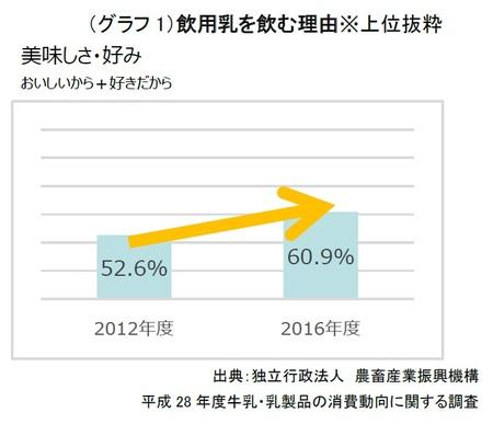 (グラフ1)飲用乳を飲む理由