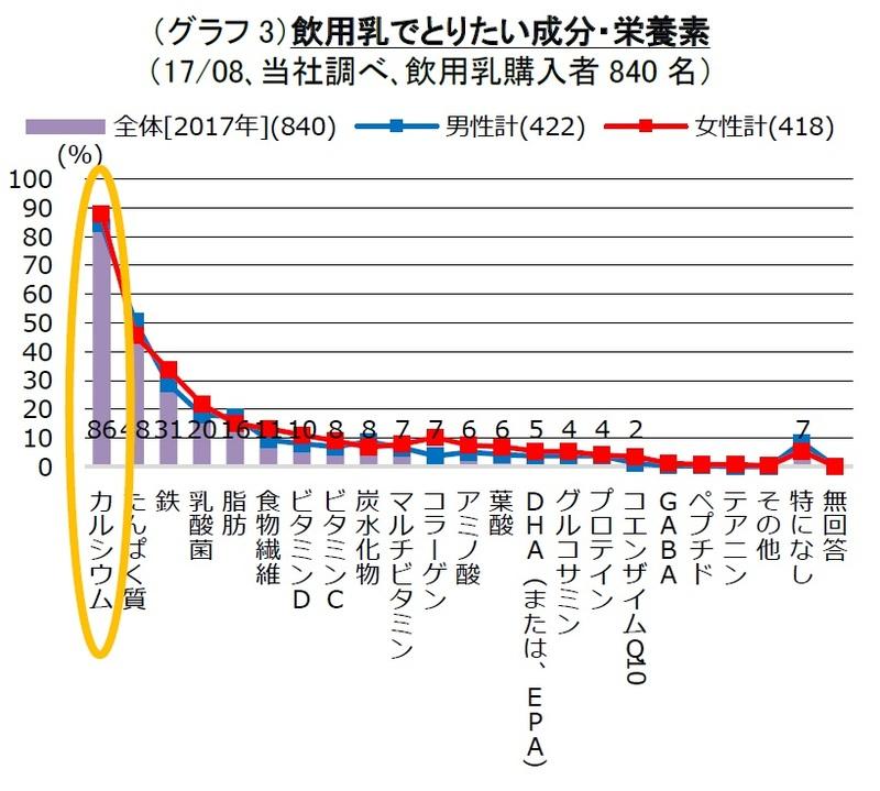 (グラフ3)飲用乳でとりたい成分・栄養素