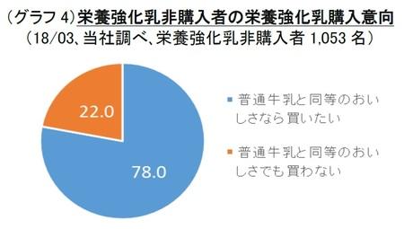 (グラフ4)栄養強化乳非購入者の栄養強化乳購入意向