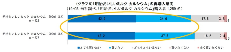 (グラフ5)「明治おいしいミルク カルシウム」の再購入意向