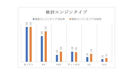 J.D. パワー 2018年日本新車購入意向者調査(NVIS)