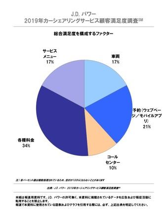J.D. パワー 2019年 カーシェアリングサービス顧客満足度調査 満足度構成ファクター
