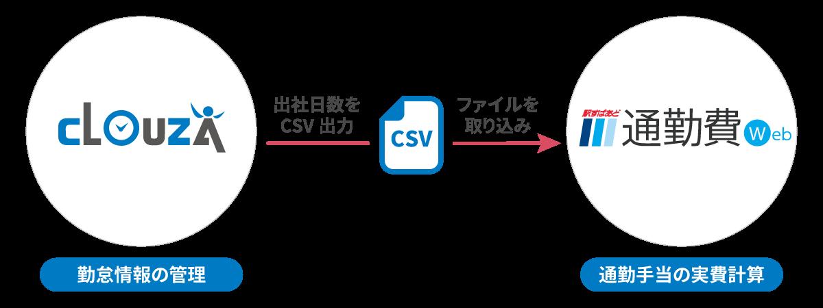 勤怠管理サービス「CLOUZA」が「駅すぱあと」と出社日数を連携!