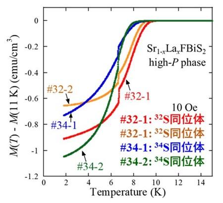 結晶構造対称性の変化による超伝導発現機構スイッチング現象を観測 ~非従来型超伝導体の機構解明に前進~