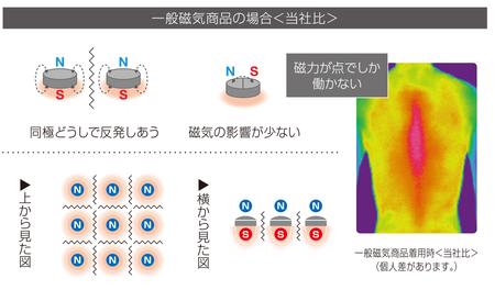 一般磁気製品の場合<当社比>「磁力が点でしか動かない」