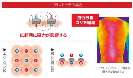 コラントッテの場合「広範囲に磁力が影響する」血行改善コリを緩和