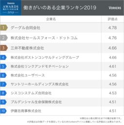 働きがいのある企業ランキング2019 トップ10