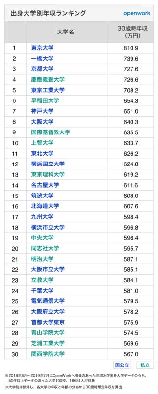 出身 大学 別 年収 ランキング 【年齢別】出身大学別年収ランキング