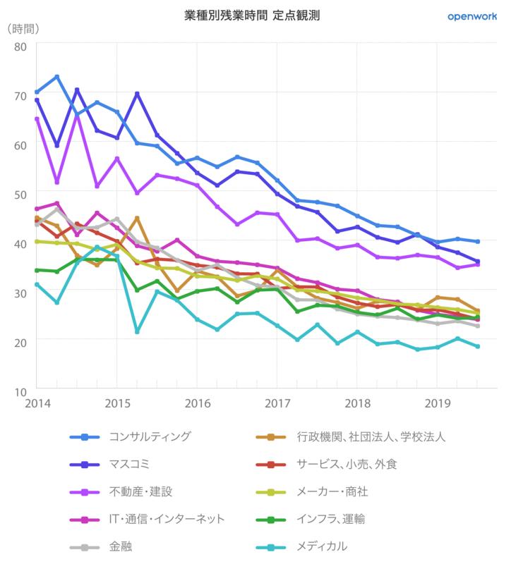 日本の残業時間定点観測_業種別