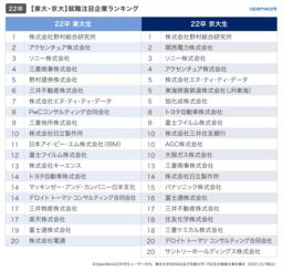就活生が選ぶ、就職注目企業ランキング【大学別編】