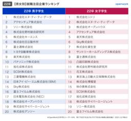 就活生が選ぶ、就職注目企業ランキング【男女/文理編】