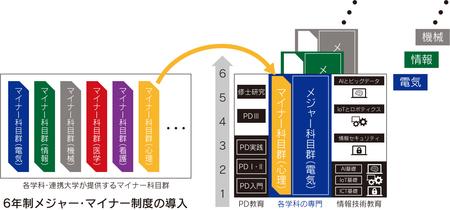 6年制メジャー・マイナー制度の導入