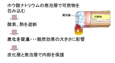 非晶質ホウ酸ナトリウムの難燃メカニズム
