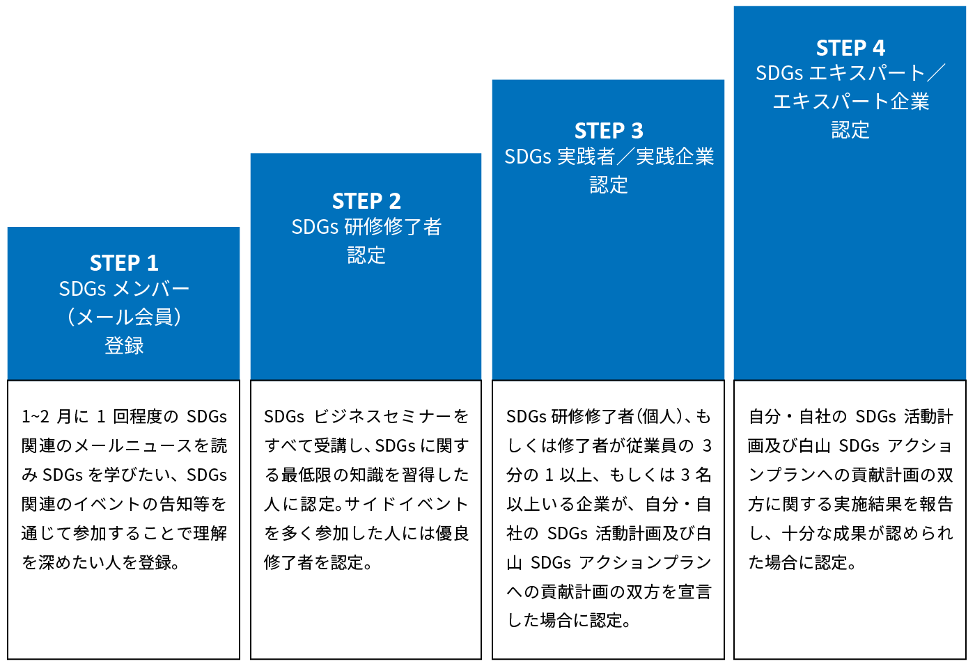 「白山手取川流域 SDGs認定制度」を創設。