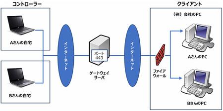 ワイドテック、「NetSupport Manager」で14日間のテレワーク「無料体験サービス」を提供開始