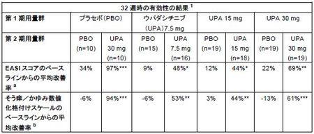アトピー性皮膚炎を対象とするウパダシチニブ後期第II相試験の長期および患者報告アウトカムの成績発表
