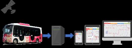 IoTシステムの発展や活用で特に優れた事例として評価