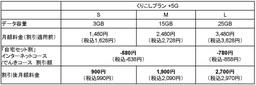 割引対象プランと月額料金ト 2021-10-12 131123