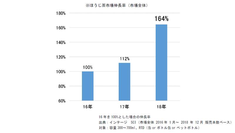 ほうじ茶市場伸長率(市場全体)