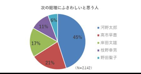 <衆議院選挙に関する調査を実施> 次期総理は河野氏に期待 支持政党別、比例投票政党別でも1番人気に