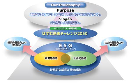 サステナビリティ長期方針 「はずむ未来チャレンジ2050」を策定