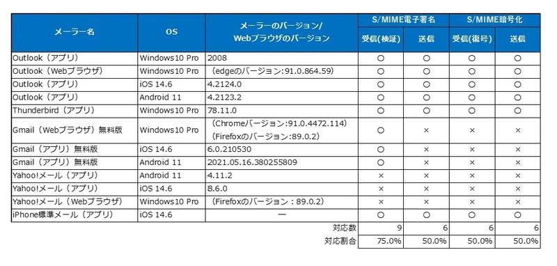 S/MIMEのメーラー別対応状況の調査結果を公表