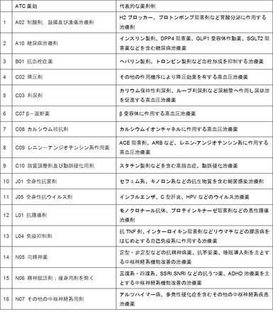 主要16薬効(ATC分類)