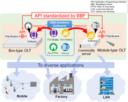 BBF Publishes International Standards Developed by NTT, Chunghwa Telecom to Achieve ...