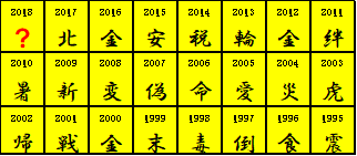 の 一文字 今年 漢字