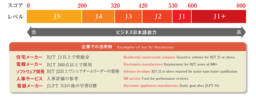 BJTに関するCan-do statements調査研究の結果を公表