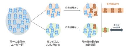 図1:「True Lift Model(TM)」による検証方法(概略図)