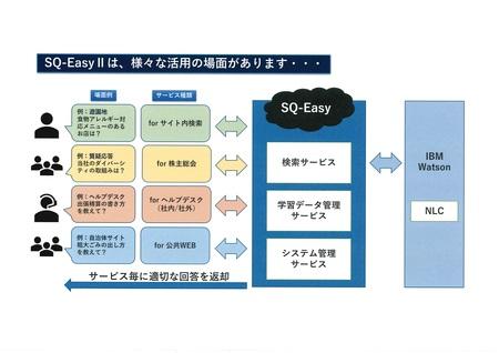 SQ-EasyII 活用例構成図