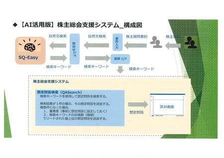 SQ-EasyII 株主総会質疑応答システム構成図