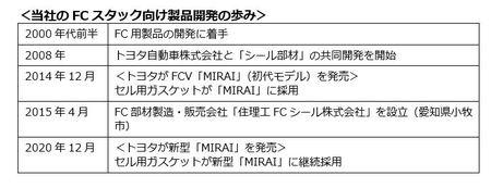 セル用ガスケット、トヨタ新型「MIRAI」に継続採用