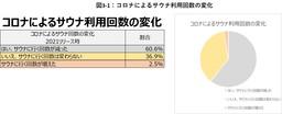 【日本のサウナ実態調査2021】