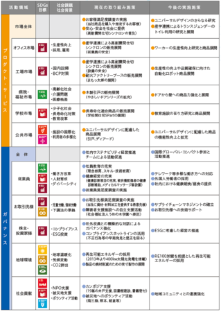 SDGs当社の取り組み