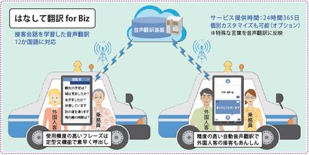 三和交通 はなして翻訳導入イメージ