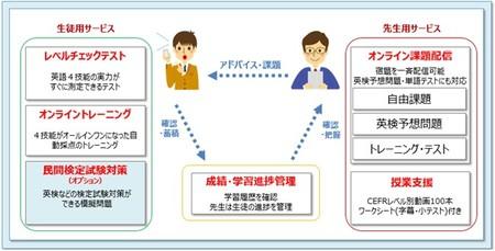 英語4技能学習サービス「English 4skills」の導入により熊本市をはじめとする全国の実証校の学びの改革を推進