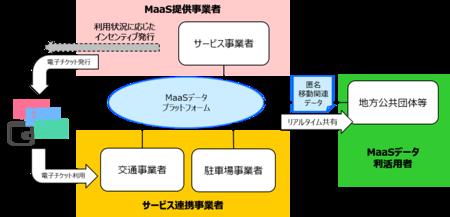データを柔軟に共有・活用可能なMaaSデータプラットフォームの構築に成功