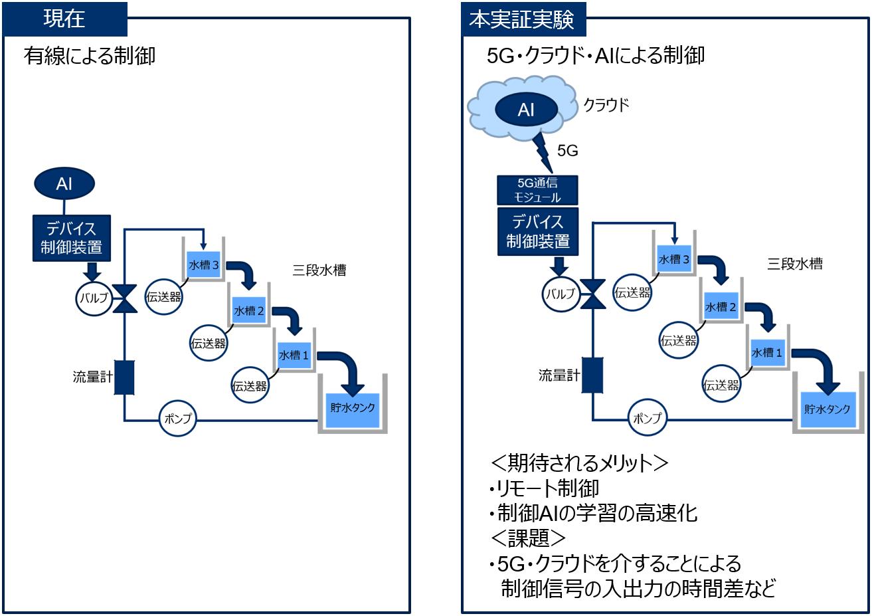 横河電機とドコモが、5Gやクラウド・AIを活用したプラントのシステムをリモート制御する共同実証実験に合意