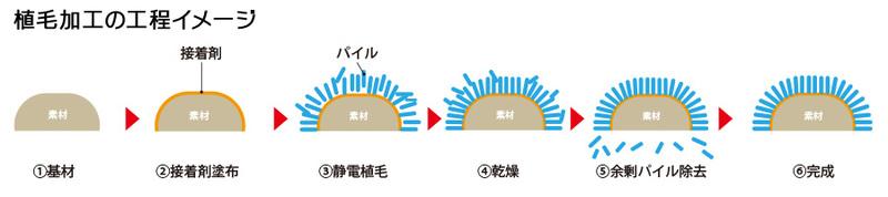 植毛加工の工程イメージ