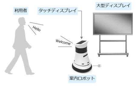 案内ロボット「Siriusbot(シリウスボット)」