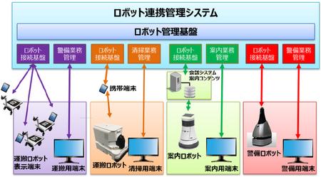 ロボット連携管理システムの概要図