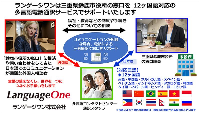 ランゲージワンは三重県鈴鹿市役所に 12ヶ国語対応の「多言語電話通訳サービス」を提供いたします