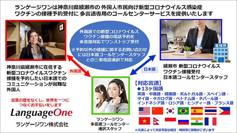 ランゲージワンが神奈川県綾瀬市の 新型コロナワクチン接種予約受付に多言語コールセンターを提供開始
