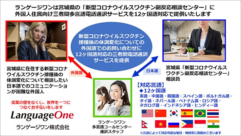 ランゲージワンが宮城県の「新型コロナウイルスワクチン副反応相談センター」に電話通訳サービスを提供開始