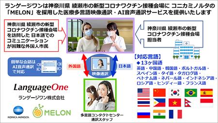 ランゲージワンが神奈川県綾瀬市の 新型コロナワクチン接種会場に 医療映像通訳・AI音声翻訳サービスを提供