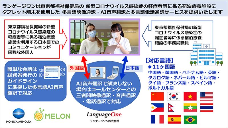 ランゲージワンが東京都の新型コロナウイルス感染症軽症者等に係る宿泊療養施設に電話映像AI音声通訳を提供