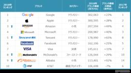 2018世界のブランド価値ランキング